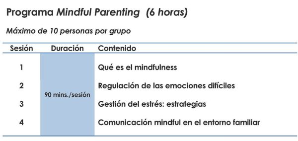 http://www.psicotools.es/wp-content/uploads/2017/12/MINDFUL-PARENTING-programa-sesiones-600x284.jpeg