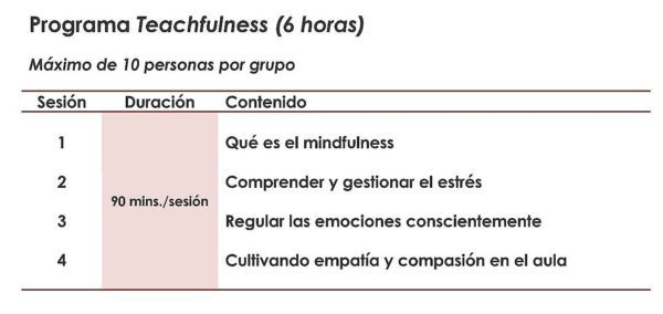 http://www.psicotools.es/wp-content/uploads/2017/12/TEACHFULNESS-programa-sesiones-e1514376885513-600x284.jpeg